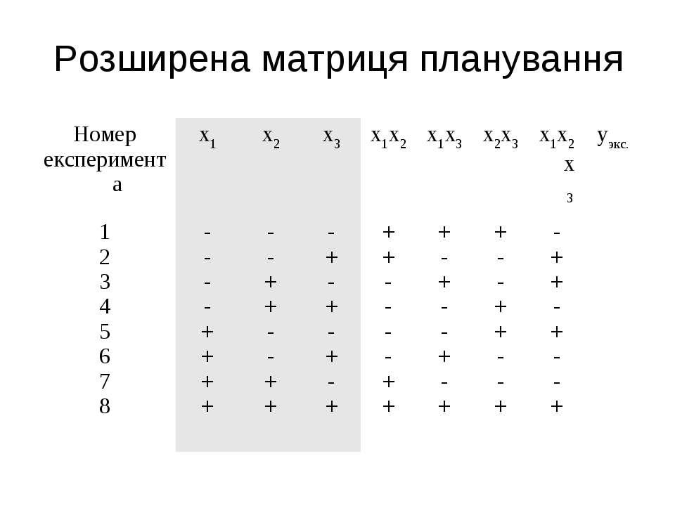 Розширена матриця планування