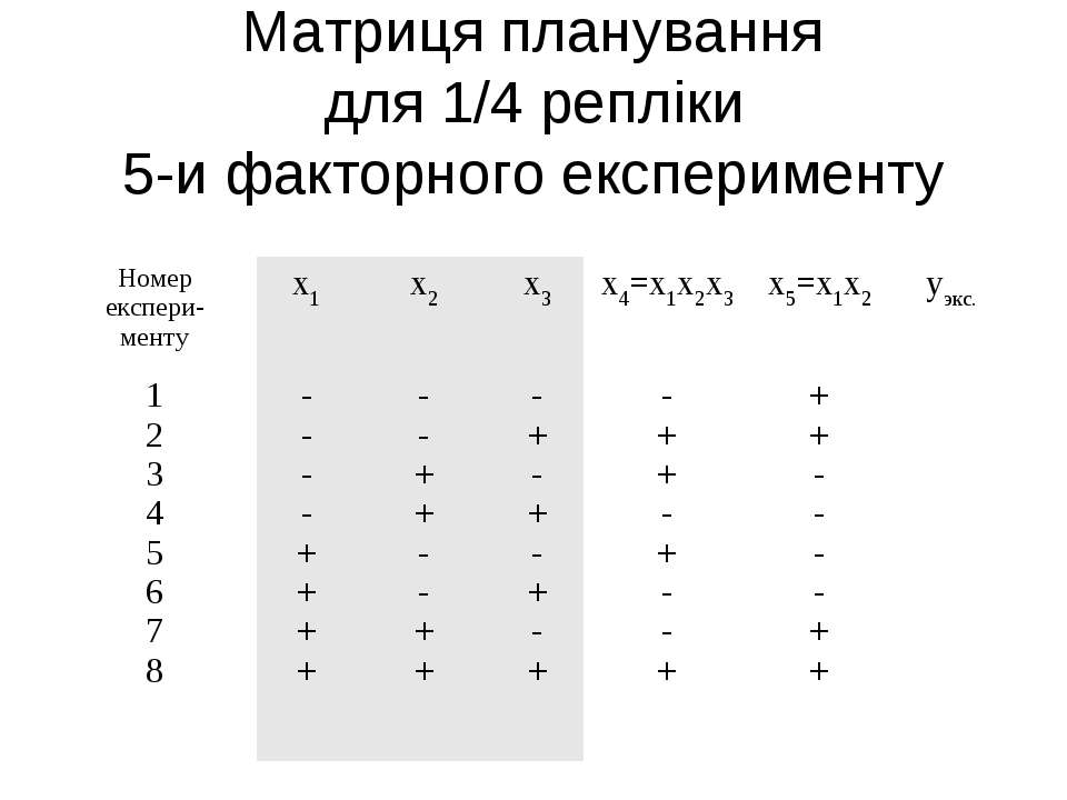 Матриця планування для 1/4 репліки 5-и факторного експерименту