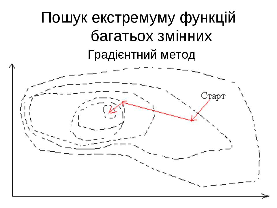 Пошук екстремуму функцій багатьох змінних Градієнтний метод