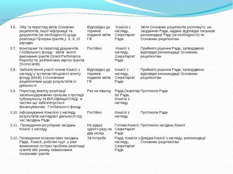 3.6. Збір та перегляд звітів Основних реципієнтів, іншої інформації та докуме...