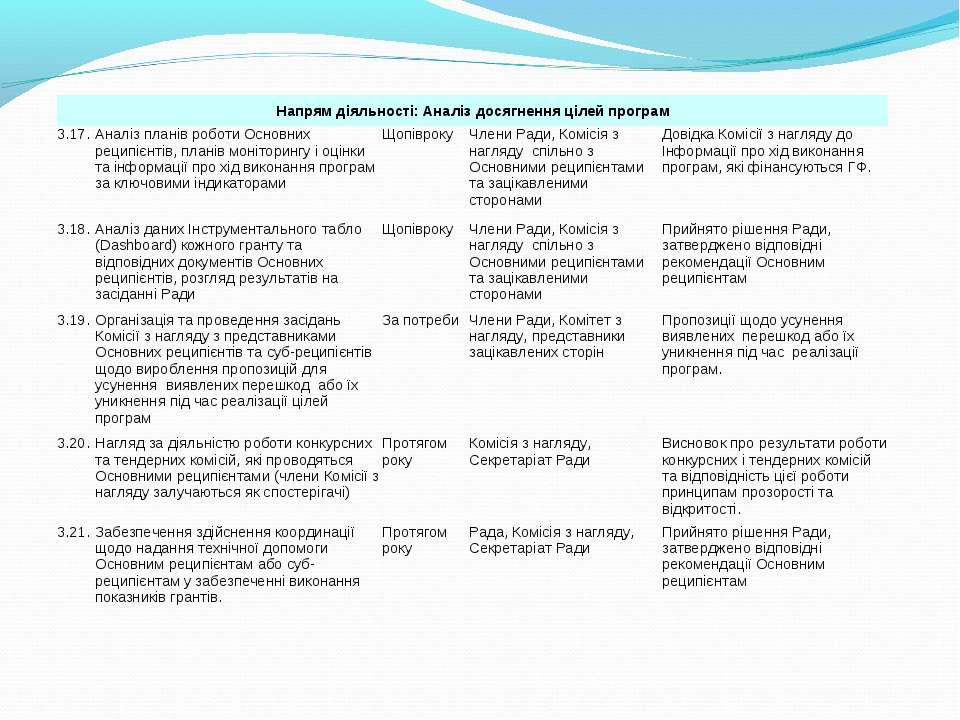 Напрям діяльності: Аналіз досягнення цілей програм 3.17. Аналіз планів роботи...