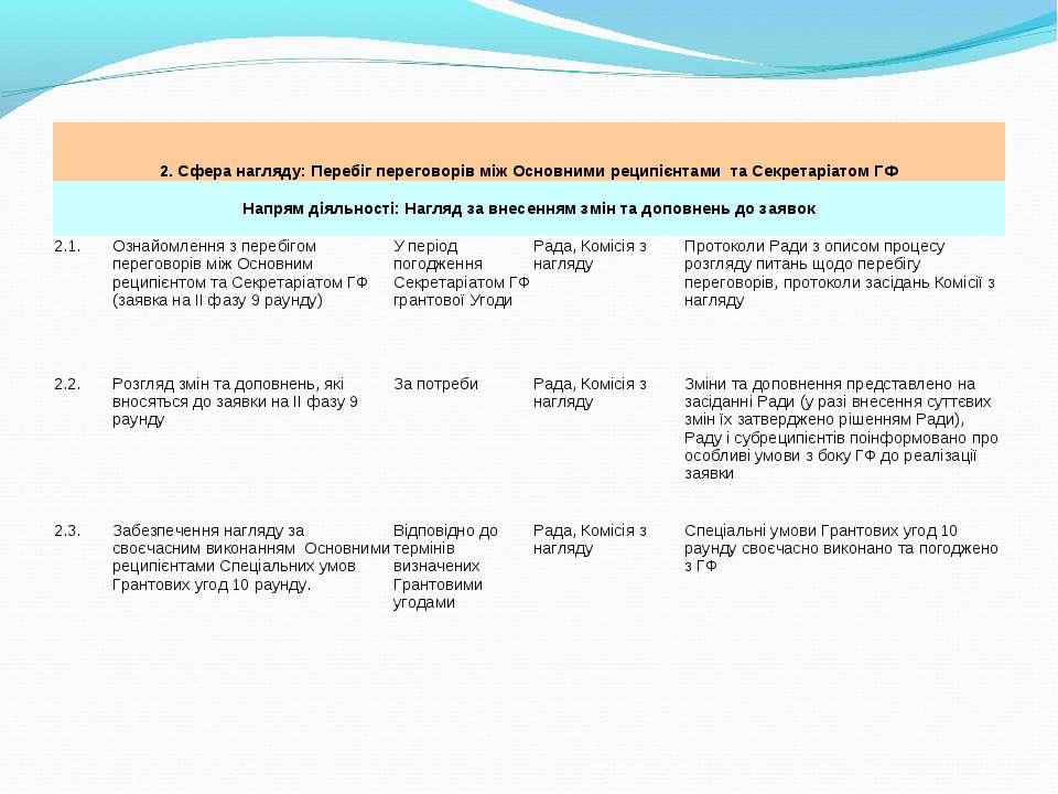 2. Сфера нагляду: Перебіг переговорів між Основними реципієнтами та Секретарі...