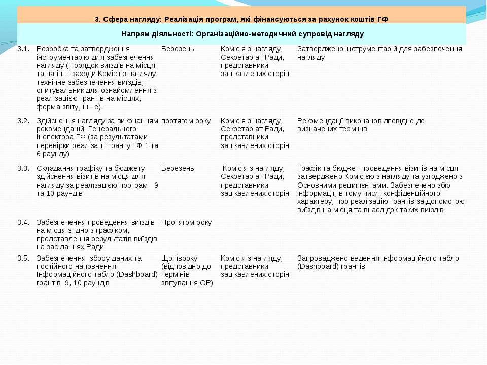 3. Сфера нагляду: Реалізація програм, які фінансуються за рахунок коштів ГФ Н...
