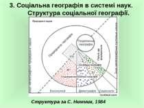 3. Соціальна географія в системі наук. Структура соціальної географії. Структ...
