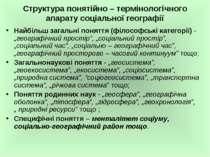 Структура понятійно – термінологічного апарату соціальної географії Найбільш ...