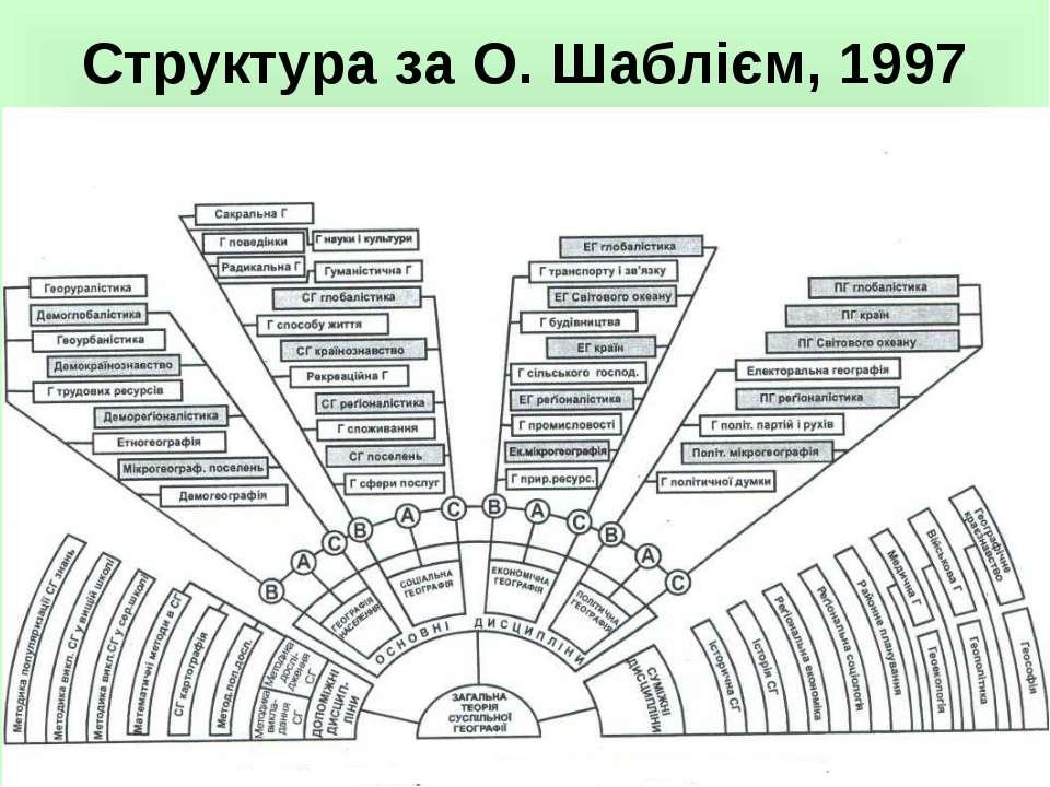 Структура за О. Шаблієм, 1997