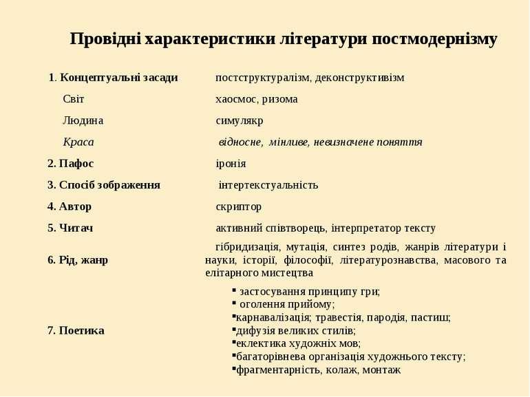 Провідні характеристики літератури постмодернізму 1. Концептуальні засади пос...