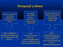 Операції учіння пасивне сприйняття і освоєння інформації, що підноситься ззов...