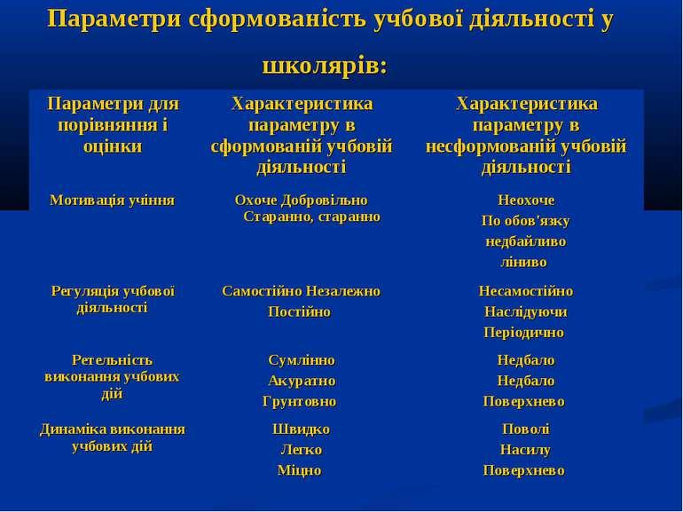 Параметри сформованість учбової діяльності у школярів: