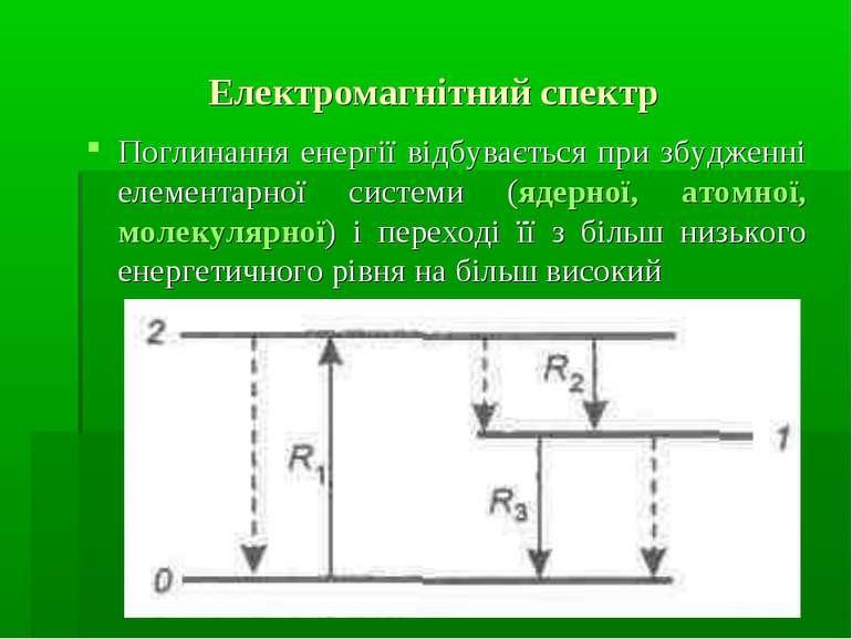 Електромагнітний спектр Поглинання енергії відбувається при збудженні елемент...