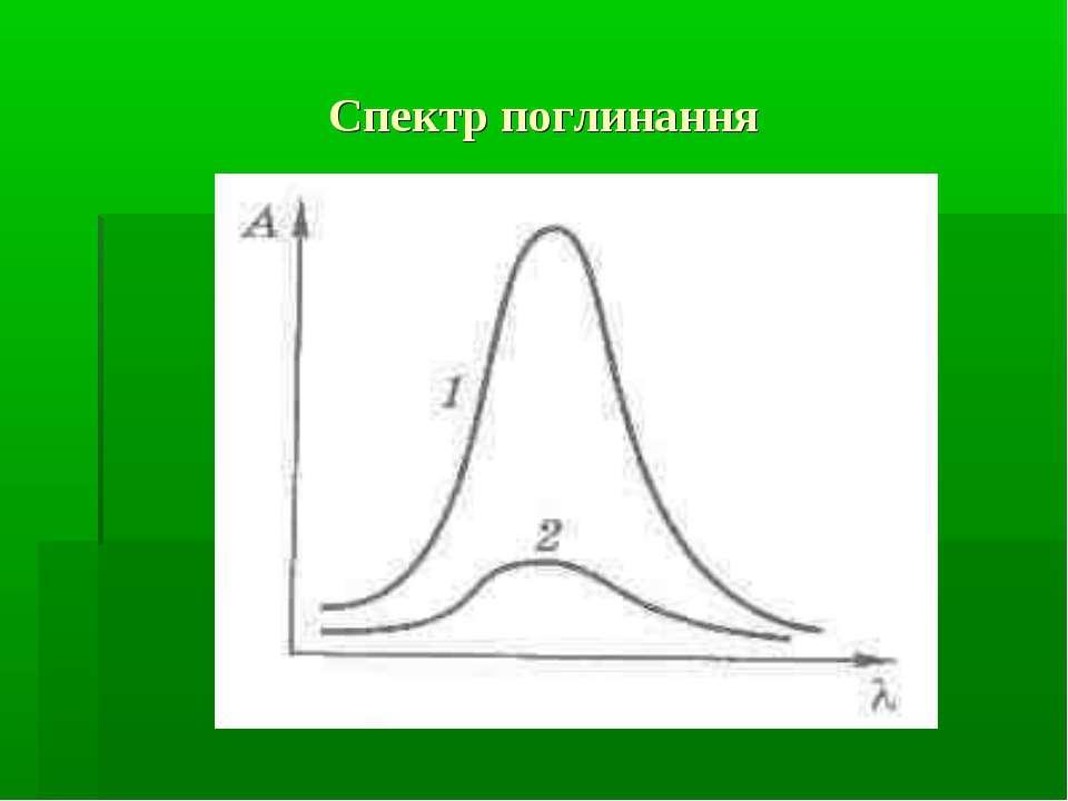 Спектр поглинання