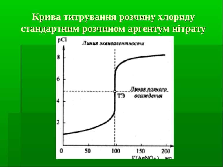 Крива титрування розчину хлориду стандартним розчином аргентум нітрату