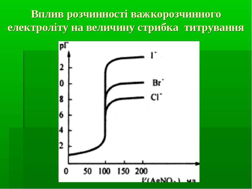 Вплив розчинності важкорозчинного електроліту на величину стрибка титрування