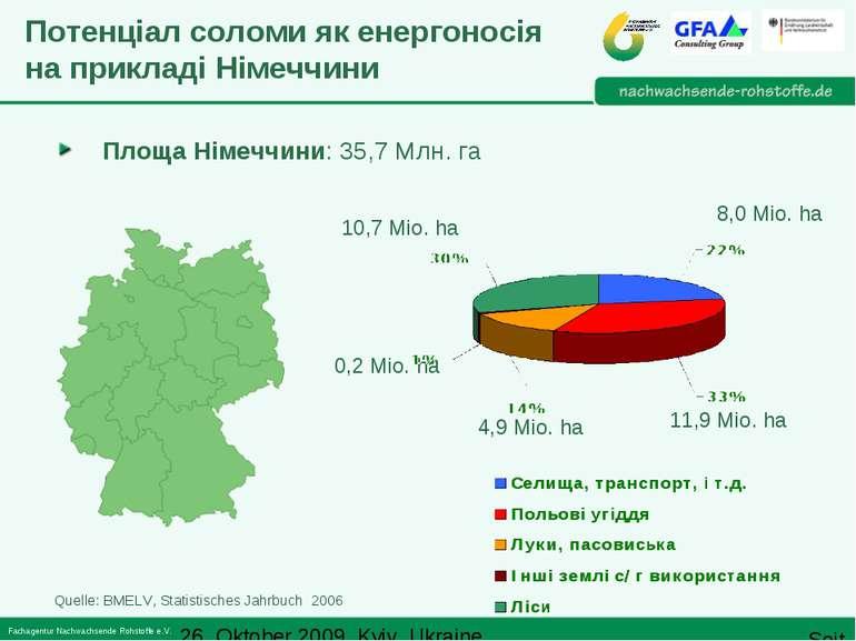 Quelle: BMELV, Statistisches Jahrbuch 2006 Площа Німеччини: 35,7 Mлн. гa Поте...