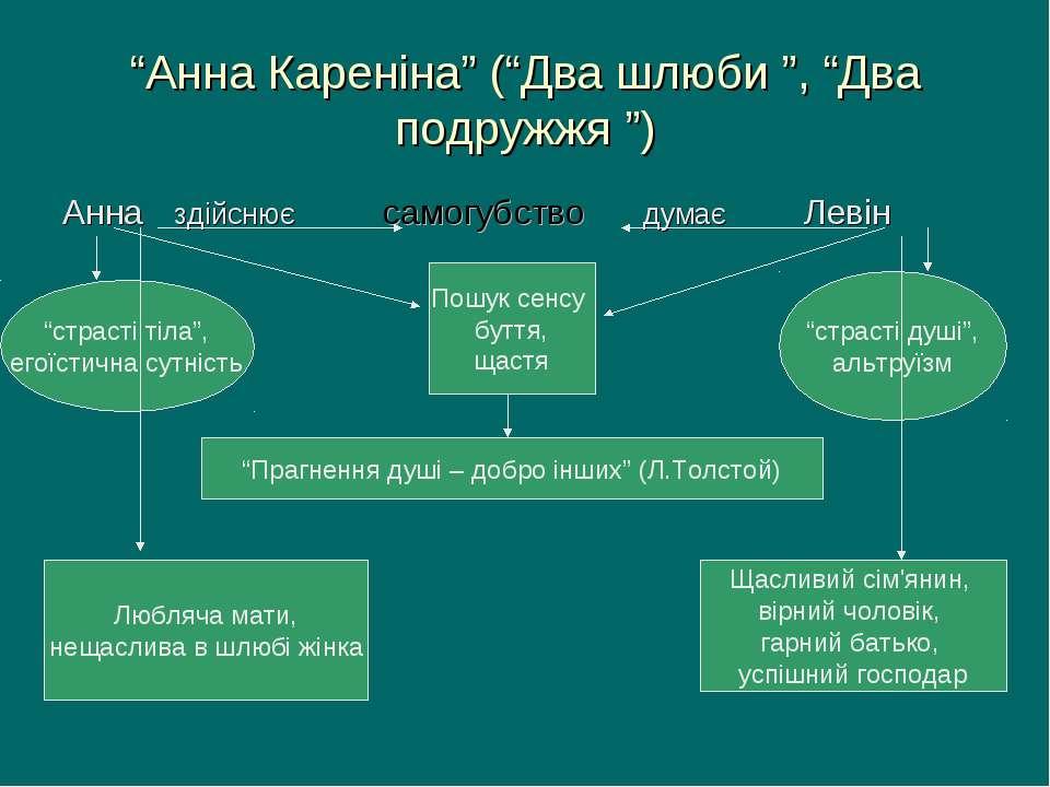 """""""Анна Кареніна"""" (""""Два шлюби """", """"Два подружжя """") Анна здійснює самогубство дум..."""