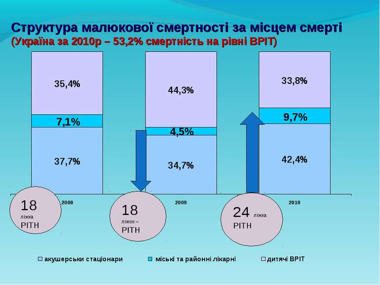 Структура малюкової смертності за місцем смерті (Україна за 2010р – 53,2% сме...