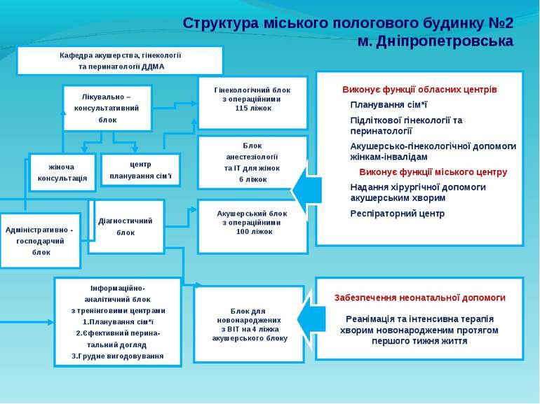 Структура міського пологового будинку №2 м. Дніпропетровська Кафедра акушерст...