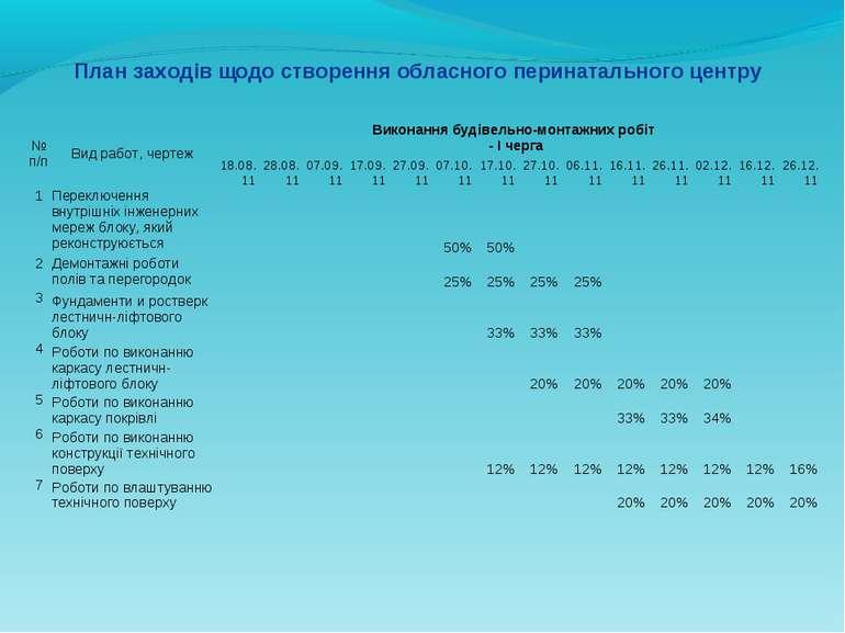 План заходів щодо створення обласного перинатального центру № п/п Вид работ, ...