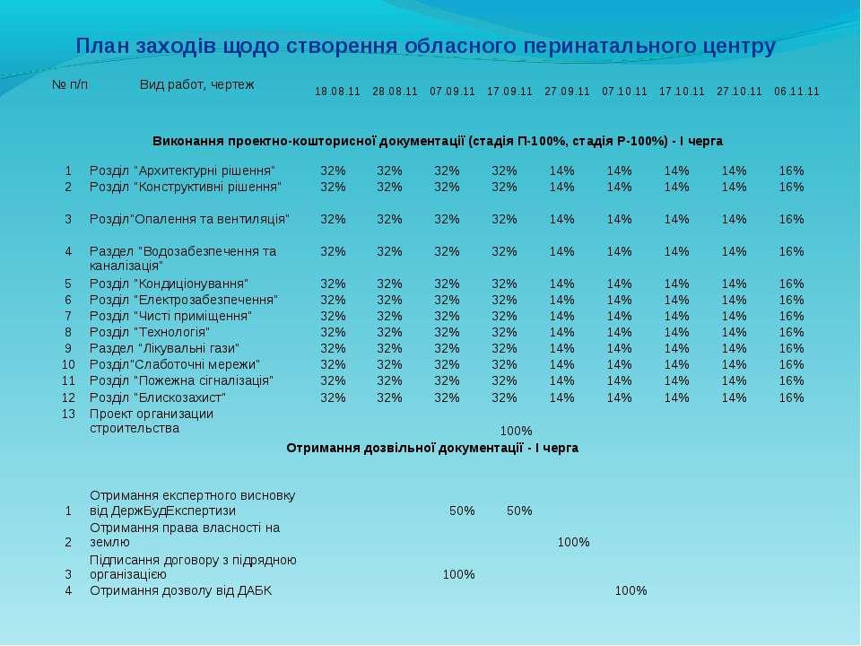 План заходів щодо створення обласного перинатального центру № п/п Вид работ,...