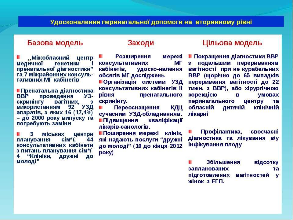 Удосконалення перинатальної допомоги на вторинному рівні Базова модель Заходи...