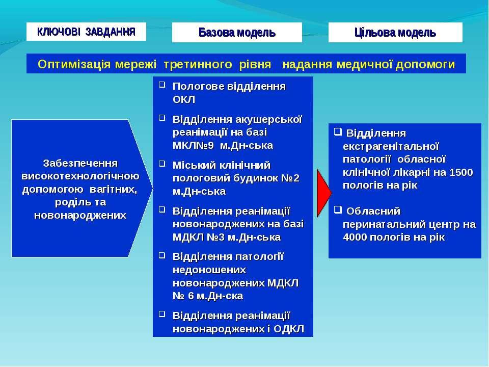 Пологове відділення ОКЛ Відділення акушерської реанімації на базі МКЛ№9 м.Дн-...
