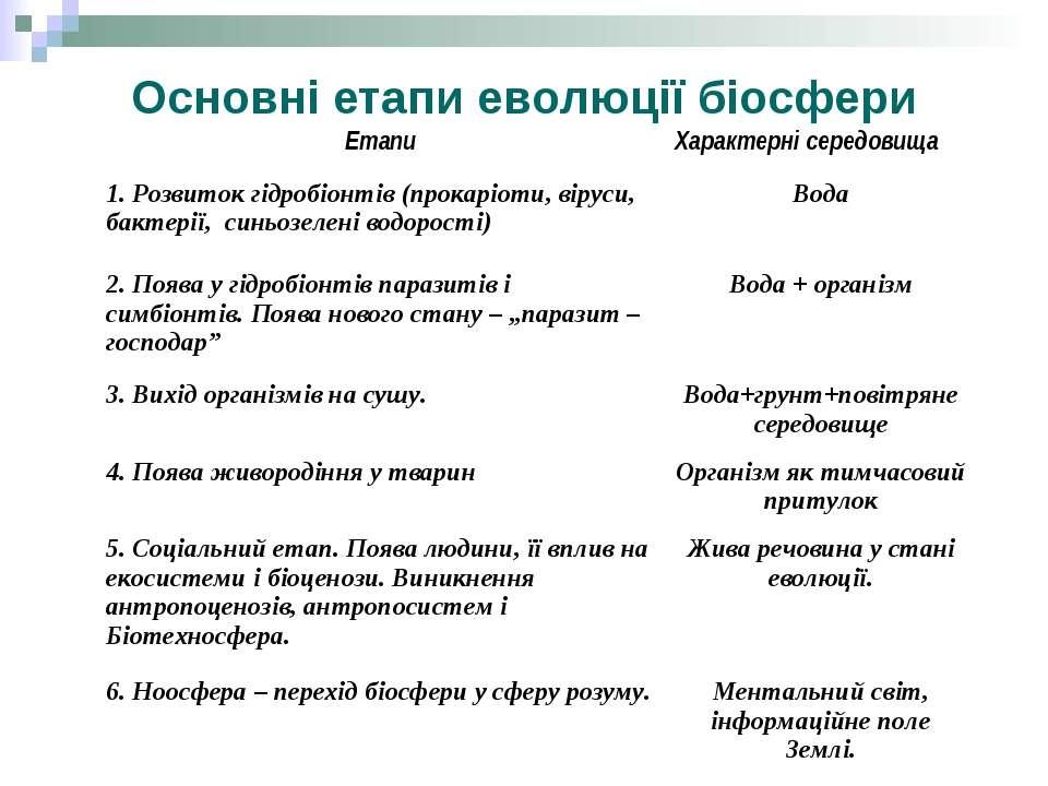 Основні етапи еволюції біосфери