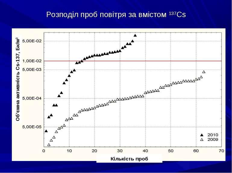 Розподіл проб повітря за вмістом 137Cs