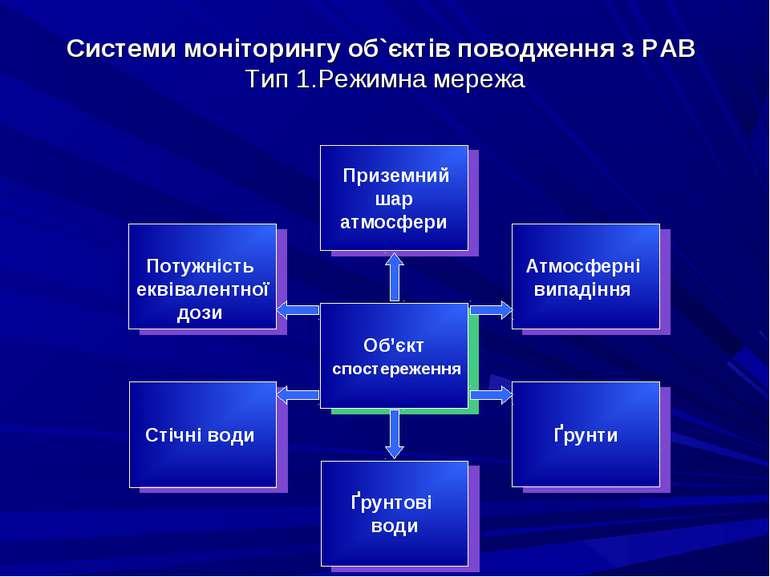 Системи моніторингу об`єктів поводження з РАВ Тип 1.Режимна мережа