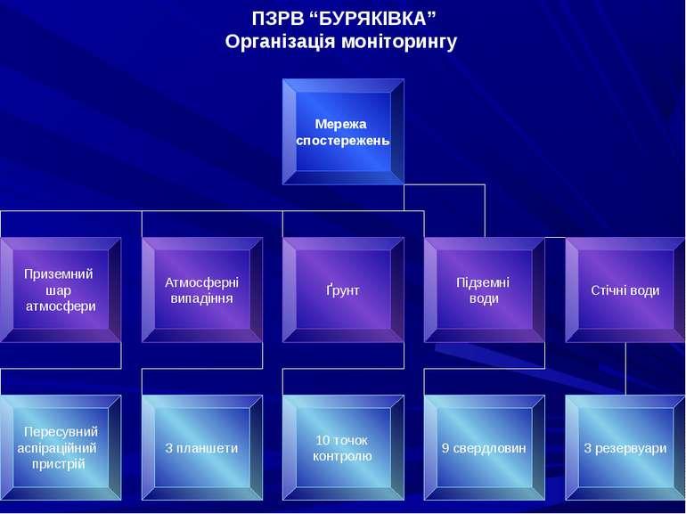 """ПЗРВ """"БУРЯКІВКА"""" Організація моніторингу"""