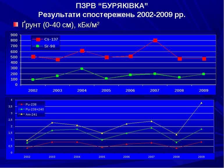 """ПЗРВ """"БУРЯКІВКА"""" Результати спостережень 2002-2009 рр. Ґрунт (0-40 см), кБк/м2"""