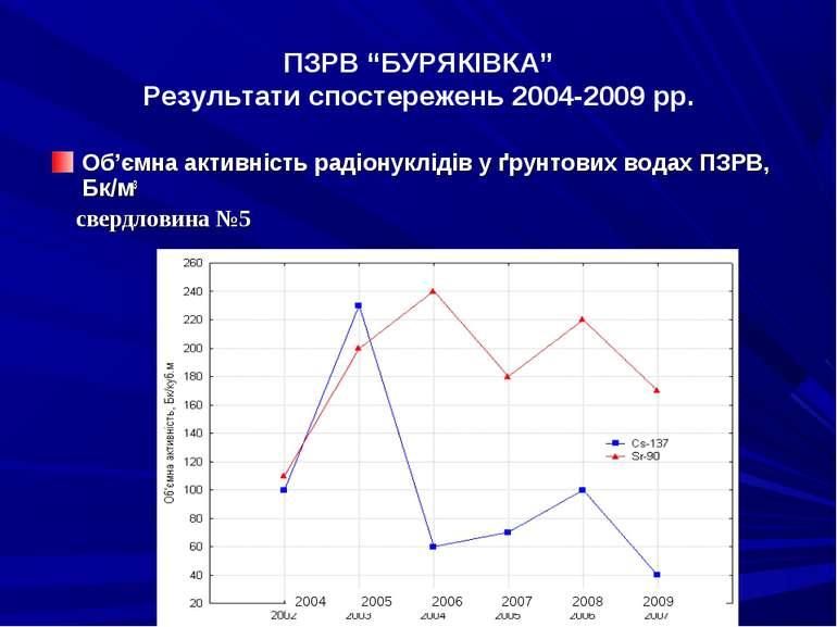 """ПЗРВ """"БУРЯКІВКА"""" Результати спостережень 2004-2009 рр. Об'ємна активність рад..."""