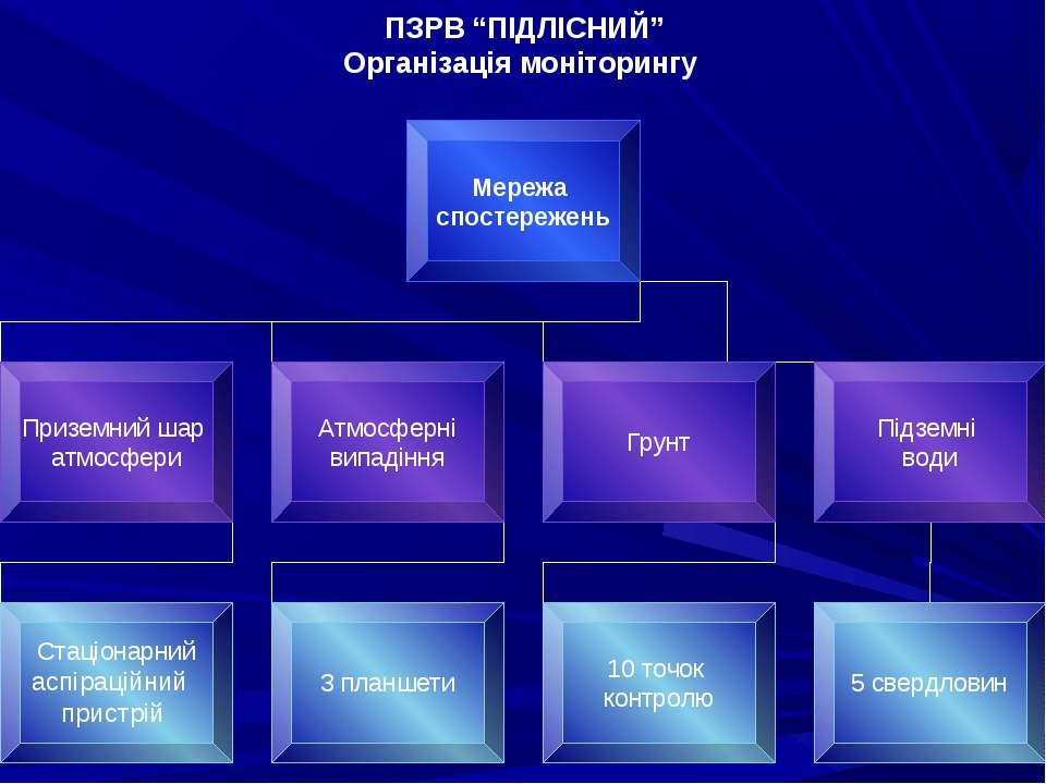 """ПЗРВ """"ПІДЛІСНИЙ"""" Організація моніторингу"""