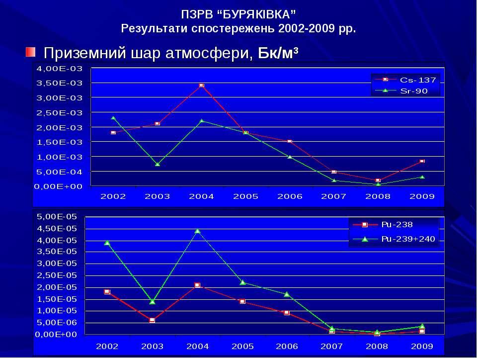 """ПЗРВ """"БУРЯКІВКА"""" Результати спостережень 2002-2009 рр. Приземний шар атмосфер..."""