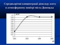 Середньорічні концентрації діоксиду азоту в атмосферному повітрі міста Донецька