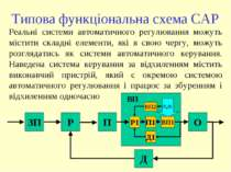 Типова функціональна схема САР ЗП Р П О Д ВП Р1 П1 ВП1 Д1 Реальні системи авт...
