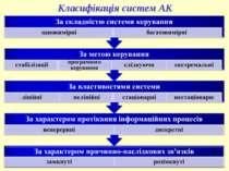 Класифікація систем АК