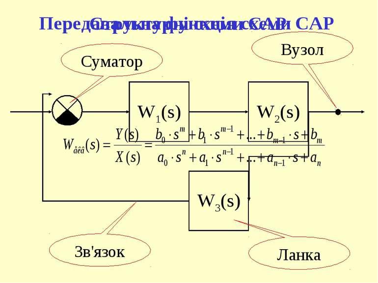 Передавальна функція схеми САР