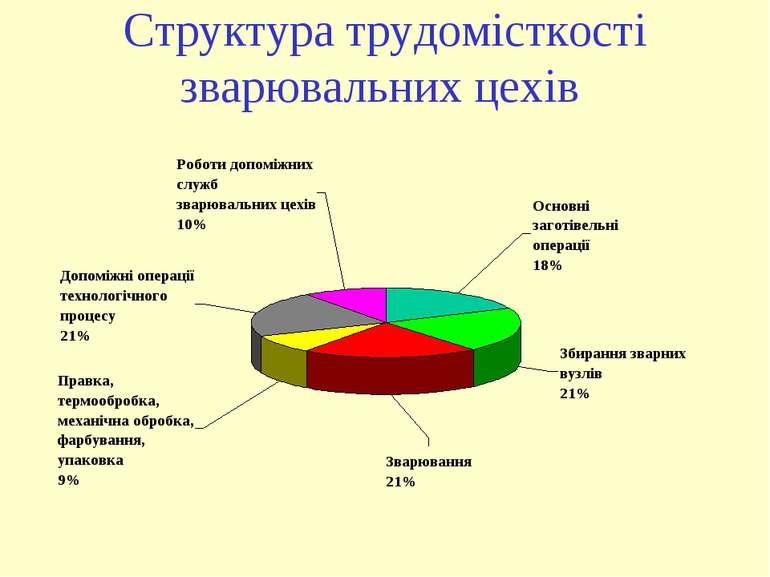 Структура трудомісткості зварювальних цехів
