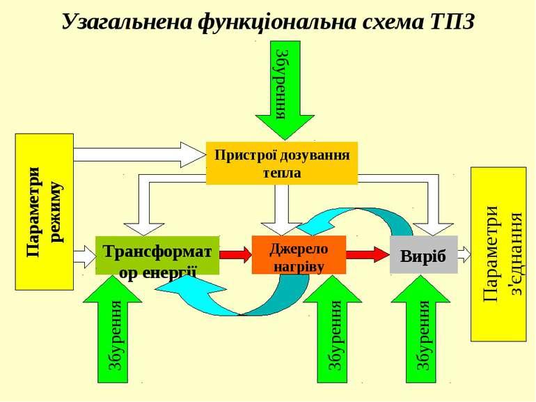 Трансформатор енергії Виріб Узагальнена функціональна схема ТПЗ Пристрої дозу...