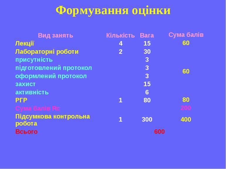 Формування оцінки Вид занять Кількість Вага Сума балів Лекції 4 15 60 Лаборат...