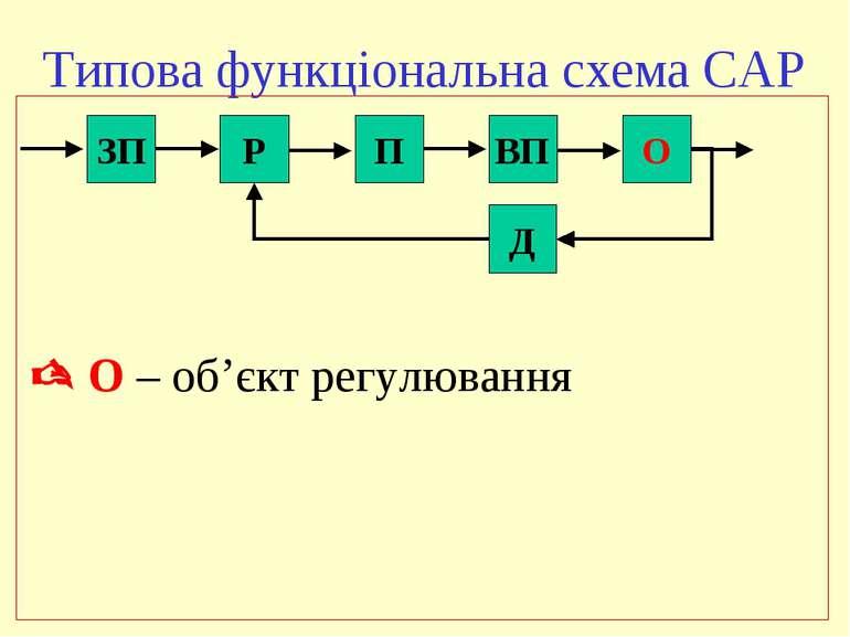 Типова функціональна схема САР ЗП Р П ВП О Д О – об'єкт регулювання