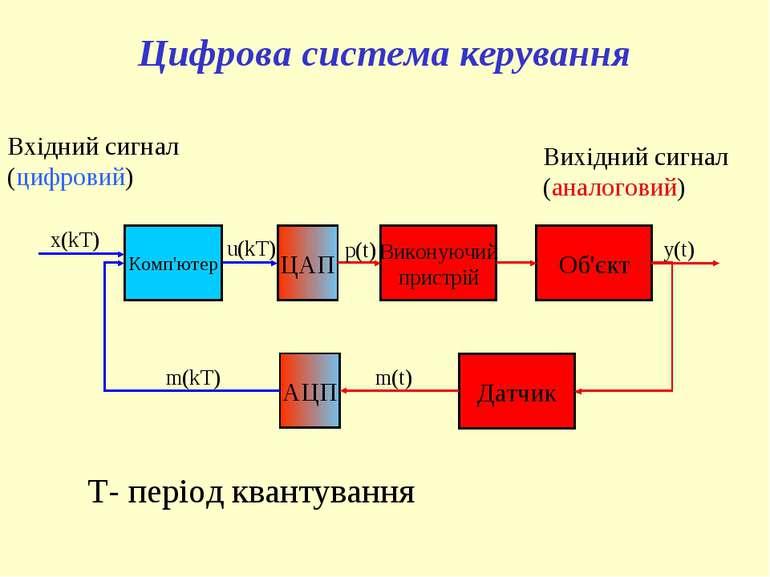 Цифрова система керування Комп'ютер ЦАП Виконуючий пристрій Об'єкт Датчик АЦП...