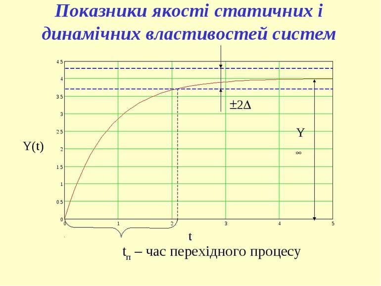 tп – час перехідного процесу Y Y(t) t 2 Показники якості статичних і динамічн...