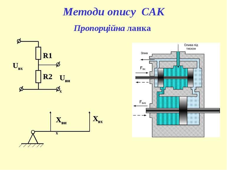 Пропорційна ланка Методи опису САК R1 R2 Uвих Uвх Xвх Xвих