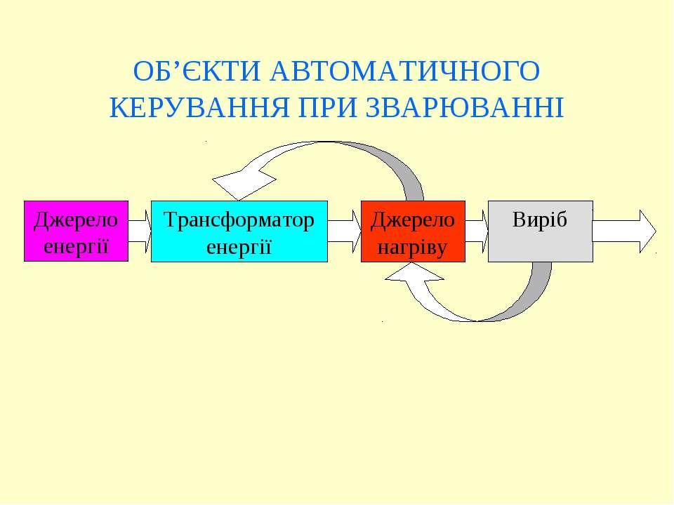 Джерело енергії Трансформатор енергії Джерело нагріву Виріб ОБ'ЄКТИ АВТОМАТИЧ...