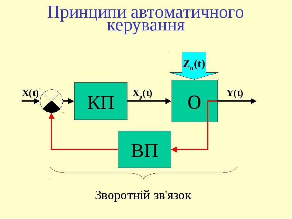 КП О Zn(t) X(t) Xр(t) Y(t) ВП Принципи автоматичного керування Зворотній зв'язок