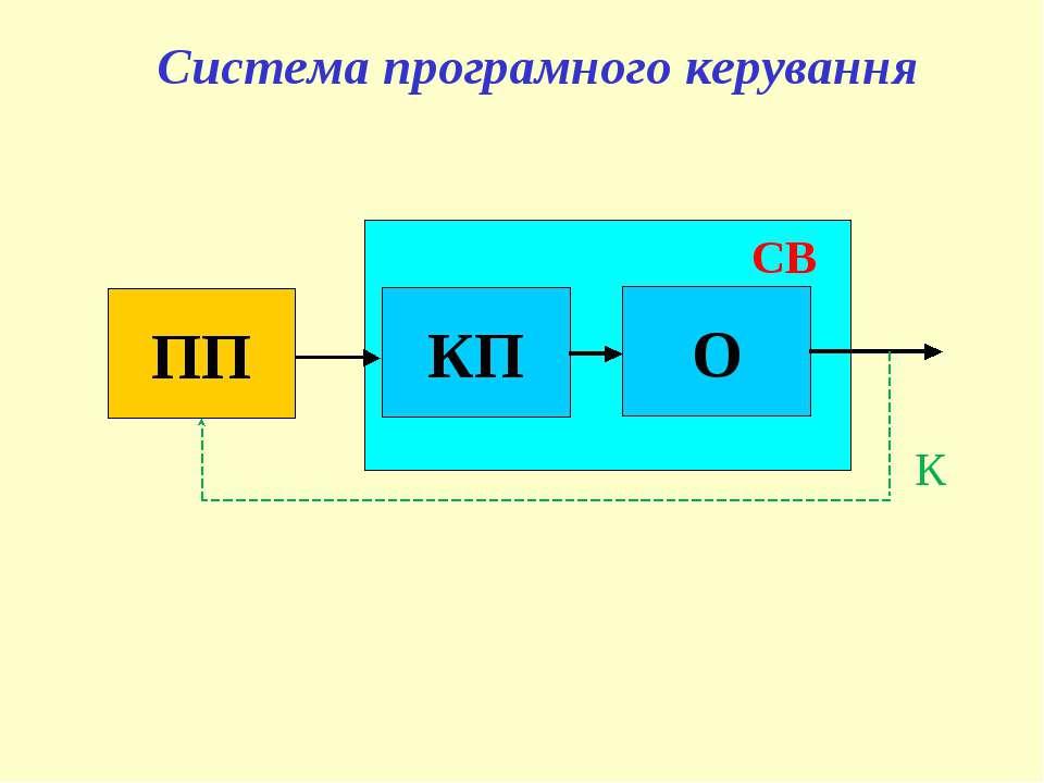 Система програмного керування К