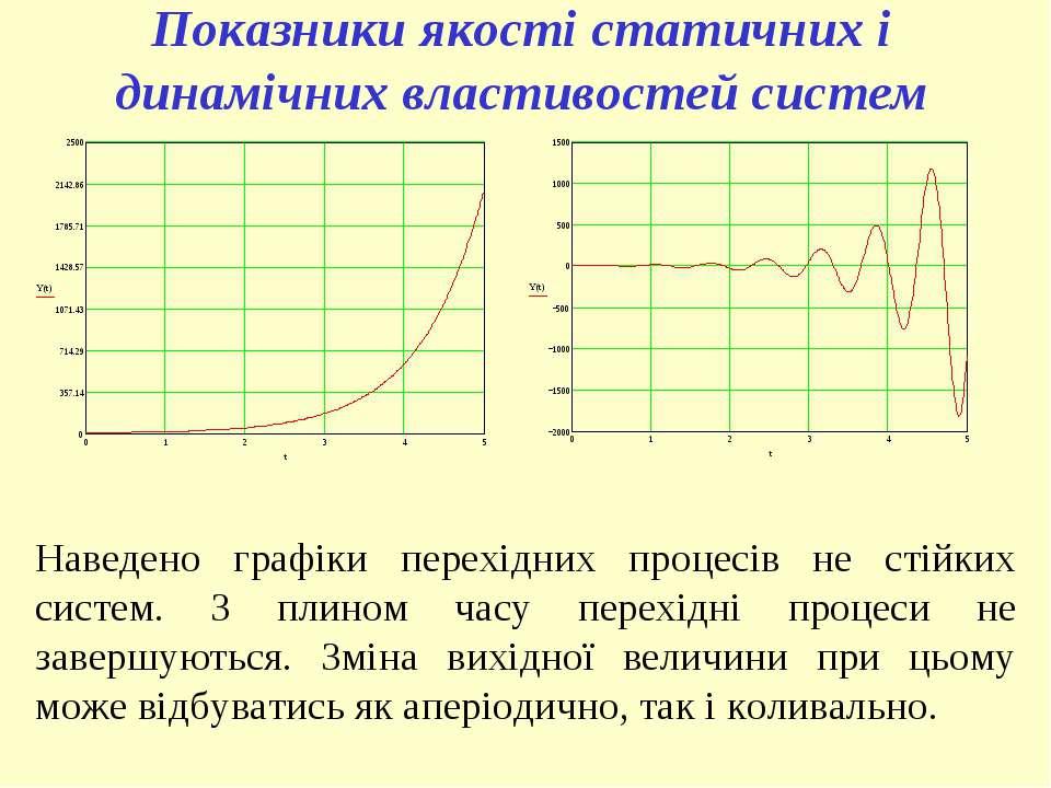 Наведено графіки перехідних процесів не стійких систем. З плином часу перехід...