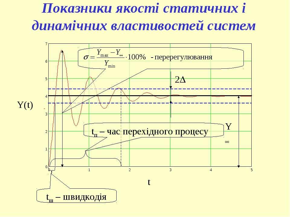 Y Y(t) t 2 tш – швидкодія tп – час перехідного процесу Показники якості стати...
