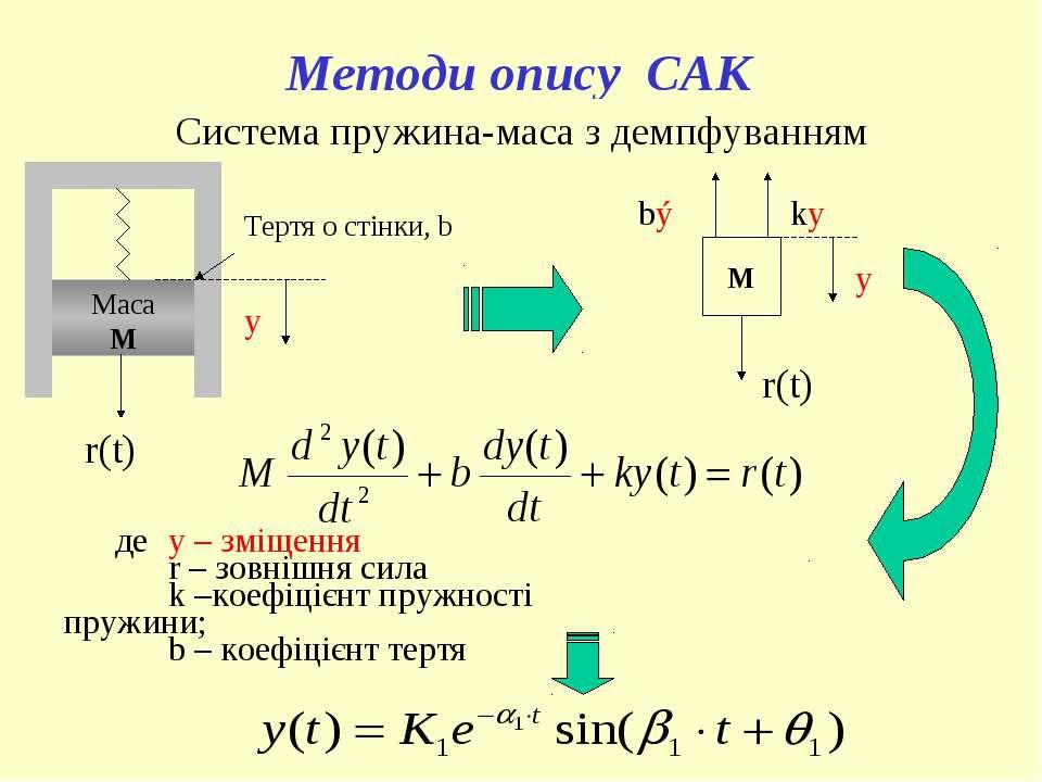 Методи опису САК Маса М y r(t) Тертя о стінки, b M y bý ky r(t) Система пружи...